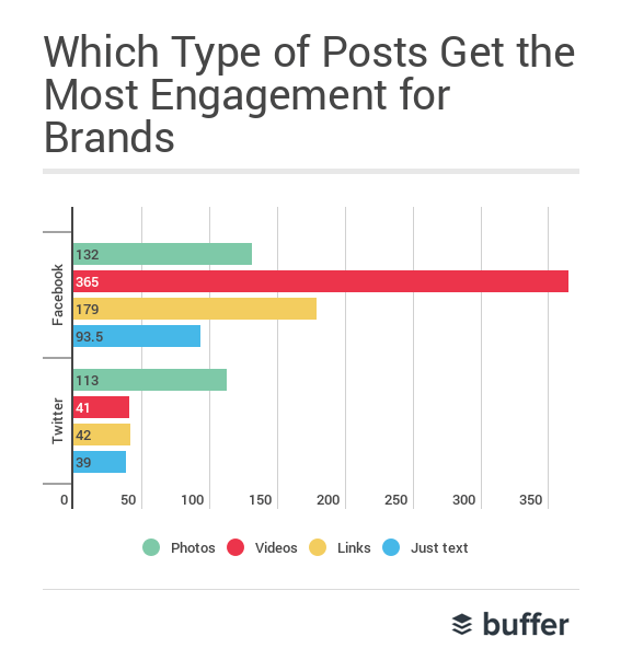 3 Unusual Lessons We Learned by Studying Over 16 million Posts (And 100,000 Brands) on Social Media | bufferapp.com
