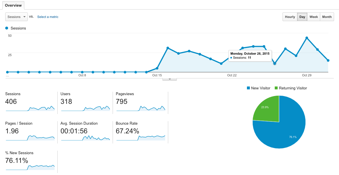Traffic Analytics - Oct 2015